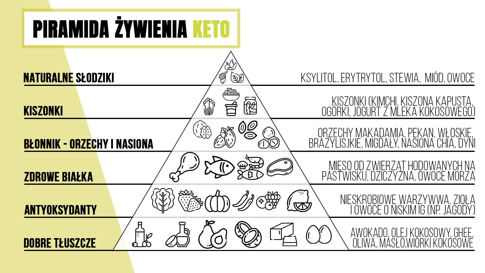 piramida ketonowa